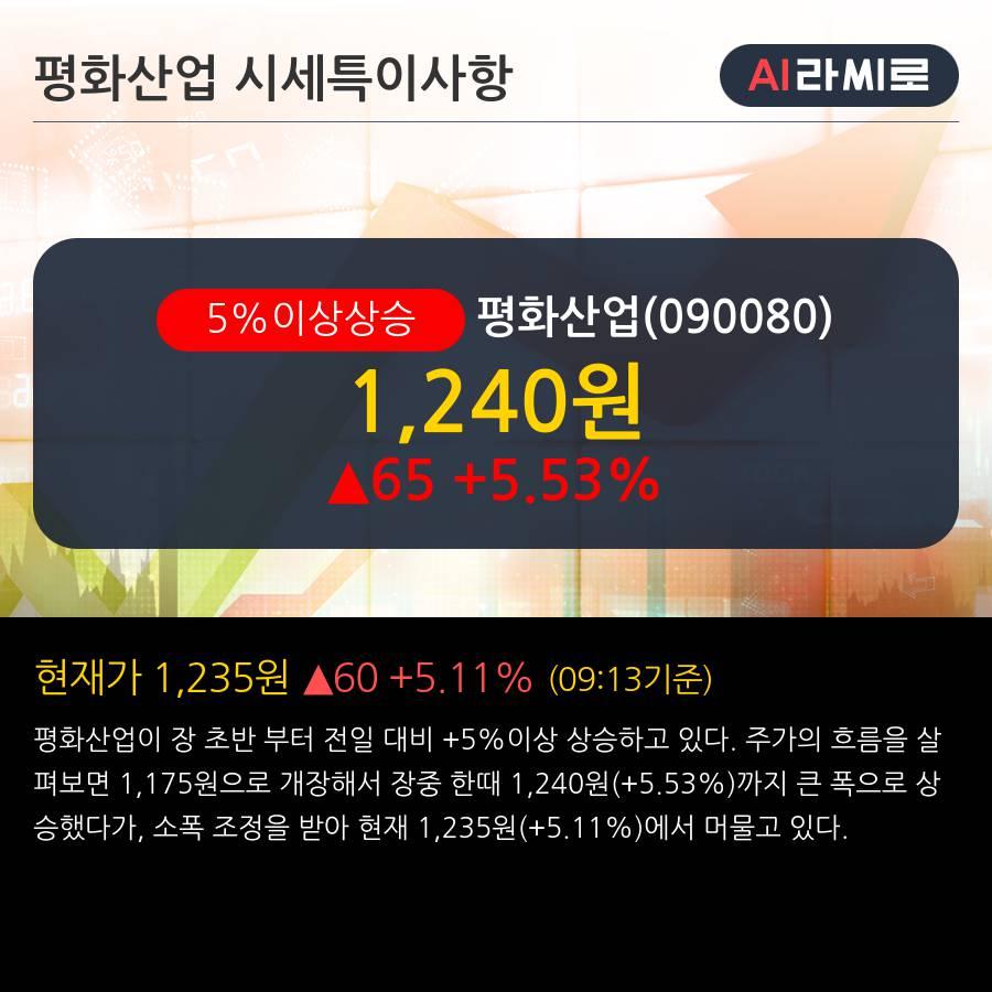'평화산업' 5% 이상 상승, 주가 20일 이평선 상회, 단기·중기 이평선 역배열