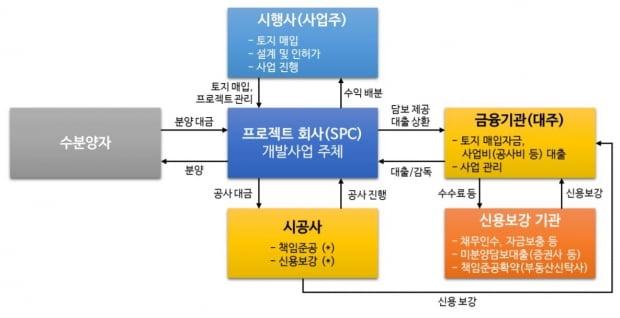 부동산PF 대출 구조도 /사진=나이스신용평가