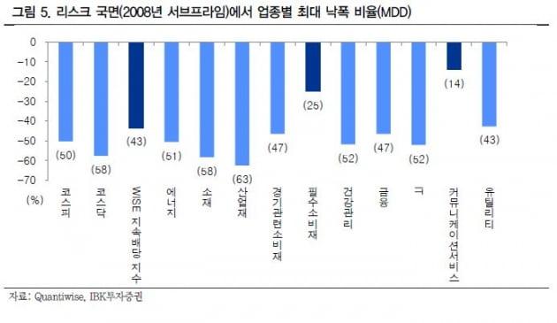 [이슈+] 안갯속 주식시장…'쌍방미인' 배당株 담아라