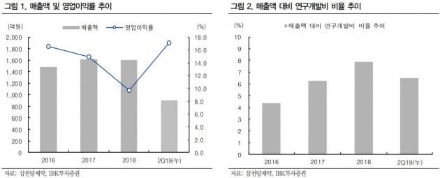 """""""삼천당제약, 큰 폭의 이익성장 예상""""-IBK"""