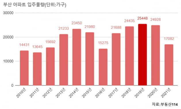 [집코노미] 2년째 우울한 추석…100주 동안 내린 부산 집값