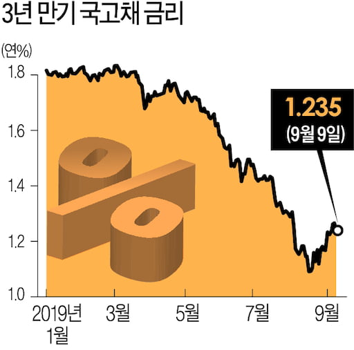 [금융街 대전망] 금리 vs 물가전쟁 향방…우려감에 '채권' 훨훨