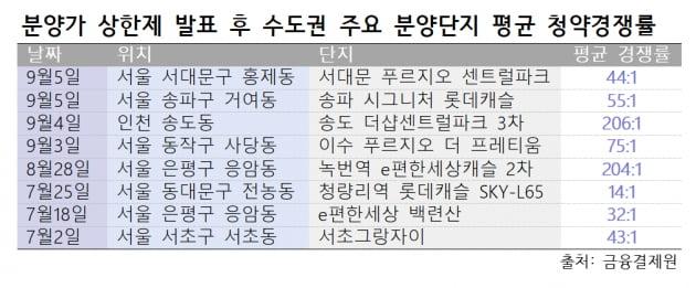 [집코노미] '9·13대책 1년' 부동산시장…겉으론 냉랭·속에선 '부글부글'
