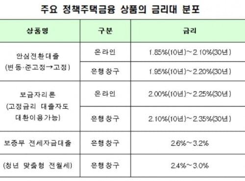 안심전환대출, '서민형·9억원' 논란 속…신청금액 약 6조 기록