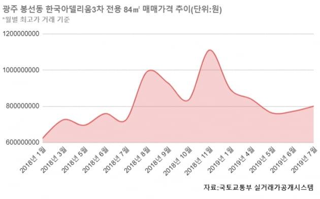 [집코노미] 5억 급등 후 4억 폭락…위기의 광주 봉선동 집값