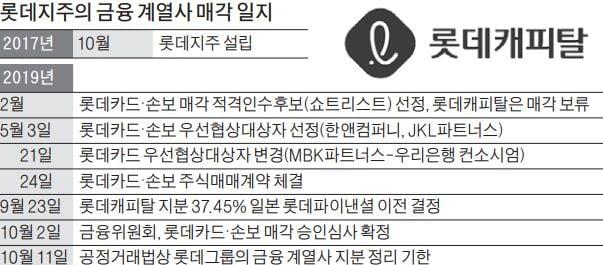 [마켓인사이트] 롯데캐피탈 지분 37%, 日롯데파이낸셜에 넘긴다