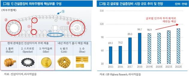 진성티이씨, 글로벌 인프라 투자 확대로 수혜-리서치알음