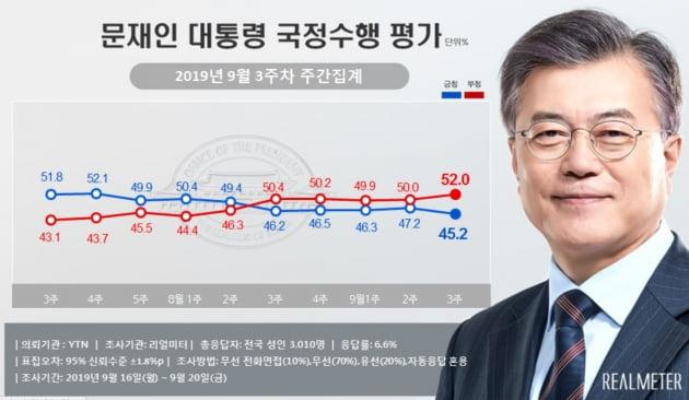 문대통령·민주당·정의당 지지율 동반하락 … 조국 장관 수사 고삐조이는 검찰