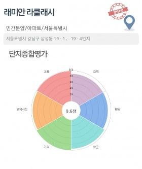 [집코노미]가을분양 스타트…'10억 로또' 래미안 라클래시 청약 개시