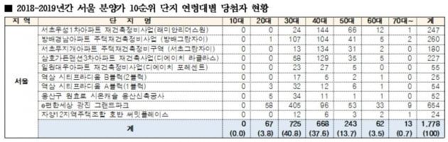 """""""서울 10억 넘는 초고가 아파트, 30대 당첨자 가장 많았다"""""""