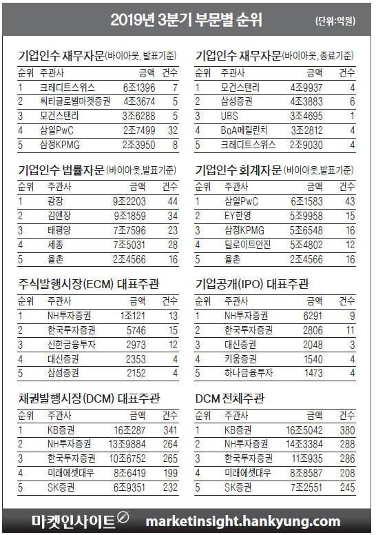 한경 마켓인사이트 3분기 자본시장 성적표…CS, M&A 재무자문 3분기 연속 1위 '수성'