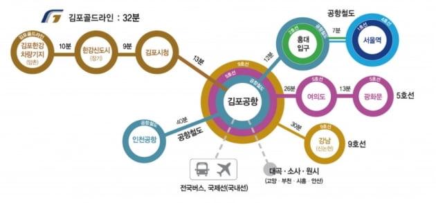 /사진=김포시 홈페이지