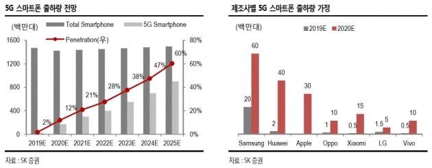 """""""샤오미도 합류…5G 스마트폰 보급 가속화""""-SK證"""