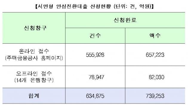 [속보] 안심전환대출 신청액 73조9253억원…집값 커트라인 최대 '2억8000만원'