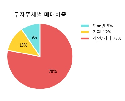 '신송홀딩스' 5% 이상 상승, 주가 5일 이평선 상회, 단기·중기 이평선 역배열