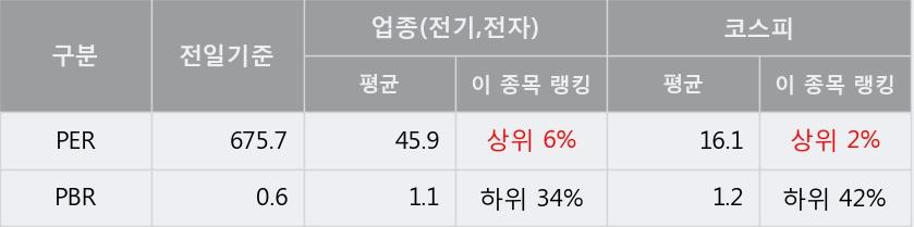'자화전자' 5% 이상 상승, 주가 20일 이평선 상회, 단기·중기 이평선 역배열