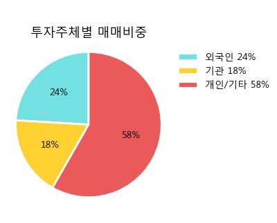 '종근당홀딩스' 5% 이상 상승, 주가 20일 이평선 상회, 단기·중기 이평선 역배열