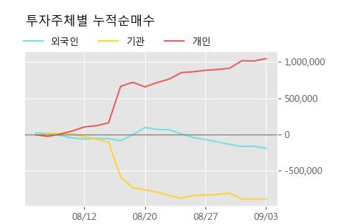 '백산' 5% 이상 상승, 주가 20일 이평선 상회, 단기·중기 이평선 역배열