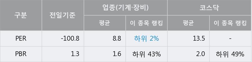 '팬스타엔터프라이즈' 10% 이상 상승, 주가 상승 중, 단기간 골든크로스 형성