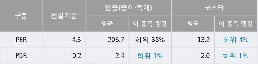 '무림SP' 10% 이상 상승, 주가 상승 중, 단기간 골든크로스 형성