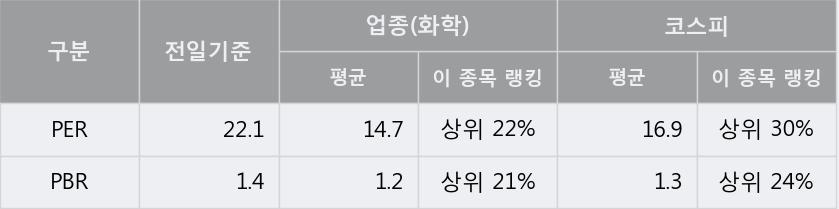 '경인양행' 5% 이상 상승, 주가 상승세, 단기 이평선 역배열 구간