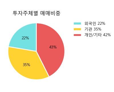 'SPC삼립' 5% 이상 상승, 주가 상승 중, 단기간 골든크로스 형성