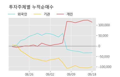 '유티아이' 10% 이상 상승, 주가 60일 이평선 상회, 단기·중기 이평선 역배열