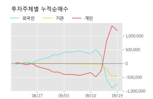 '우성사료' 5% 이상 상승, 단기·중기 이평선 정배열로 상승세