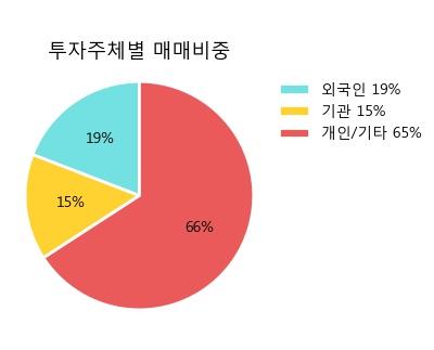 'LS전선아시아' 5% 이상 상승, 주가 상승 흐름, 단기 이평선 정배열, 중기 이평선 역배열