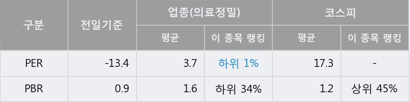 '우진' 5% 이상 상승, 주가 상승세, 단기 이평선 역배열 구간