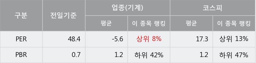 '대동공업' 5% 이상 상승, 단기·중기 이평선 정배열로 상승세