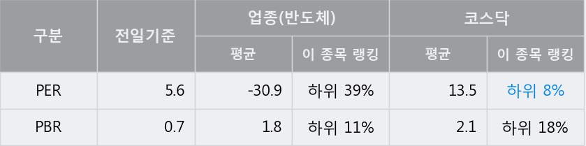 '이엘피' 10% 이상 상승, 전일 종가 기준 PER 5.6배, PBR 0.7배, 저PER