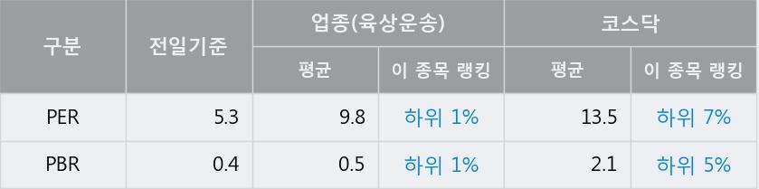 '유성티엔에스' 10% 이상 상승, 전일 종가 기준 PER 5.3배, PBR 0.4배, 업종대비 저PER