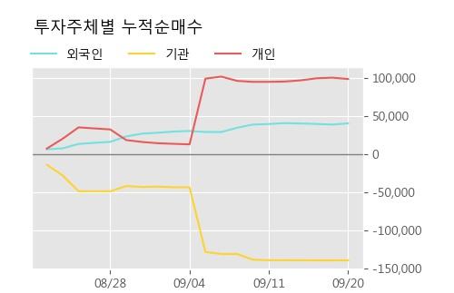 'LS네트웍스' 5% 이상 상승, 주가 상승 흐름, 단기 이평선 정배열, 중기 이평선 역배열