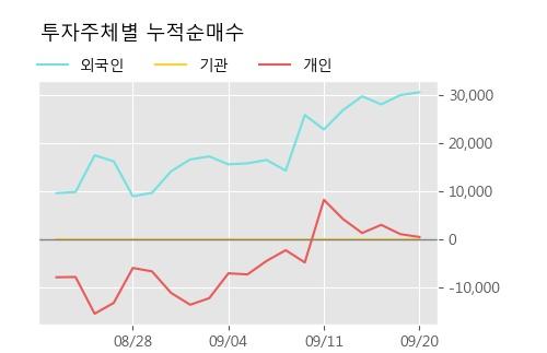 '글로본' 10% 이상 상승, 단기·중기 이평선 정배열로 상승세
