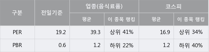 '사조오양' 15% 이상 상승, 단기·중기 이평선 정배열로 상승세