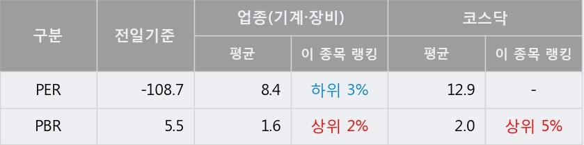 '3S' 10% 이상 상승, 단기·중기 이평선 정배열로 상승세