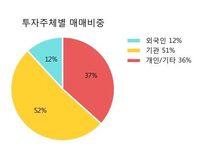 '대림산업우' 5% 이상 상승, 단기·중기 이평선 정배열로 상승세