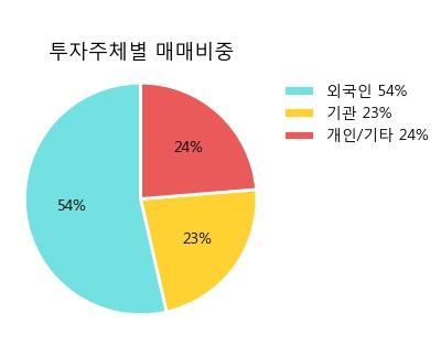 '아모레퍼시픽우' 5% 이상 상승, 주가 20일 이평선 상회, 단기·중기 이평선 역배열