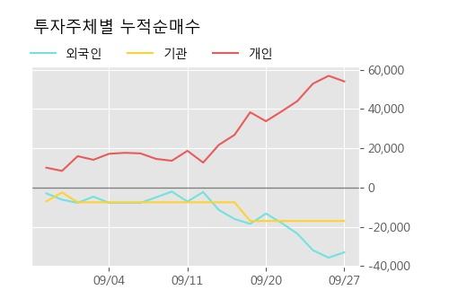 '나노브릭' 10% 이상 상승, 주가 상승세, 단기 이평선 역배열 구간