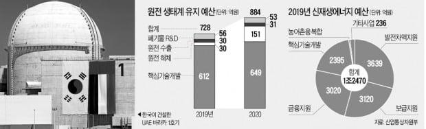 [단독] 원전 수출 예산 '제자리'…해체 예산은 5배 늘려