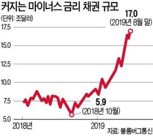 마이너스 채권 '2京'…반년새 두 배 늘었다