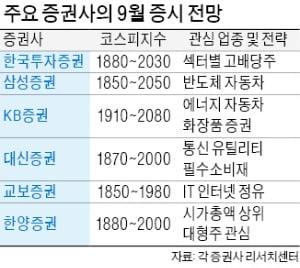 """""""코스피 PBR, 금융위기 수준…고배당·내수株 저가 매수를"""""""
