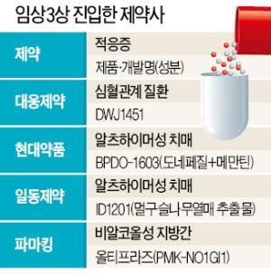 대웅제약 '심혈관'·현대약품 '치매'…제약사들, 임상 3상 잇달아 진입