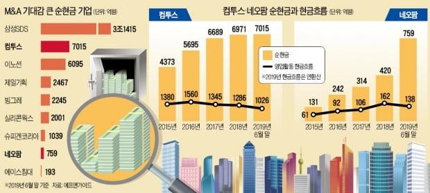 제2 휴맥스 어디…컴투스·네오팜 등 'M&A 실탄' 두둑