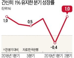 """2분기 성장률 1.0% 턱걸이…""""이대로면 저성장·저물가 일본式 불황"""""""