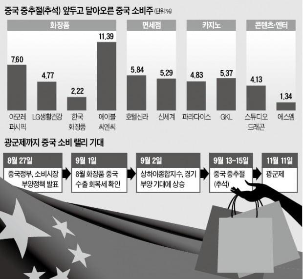 中 '중추절~광군제'…오랜만에 신난 소비株