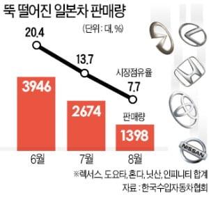 일본차 판매, 두 달새 70% ↓