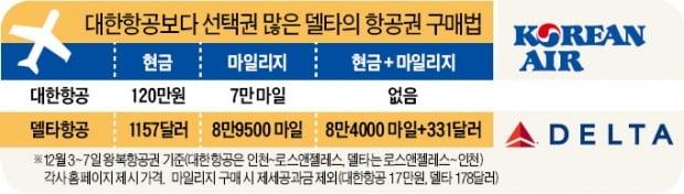 [단독] 5만마일+40만원에 LA 왕복…'자투리 항공 마일리지' 쓸 길 열린다
