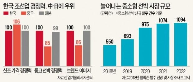 """""""글로벌 조선·해운산업 부활 조짐…한국, 해양강국 재도약 기회"""""""
